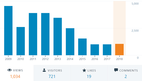 Visitor Stats by Years (powered by wordpress.com)